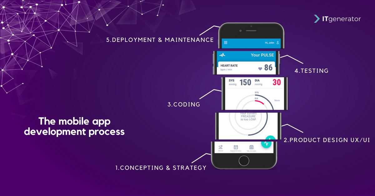 Mobile app development process - rocket science or a piece